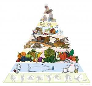 vegetarische Pyramide